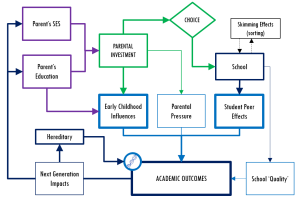 Factors influencing academic outcomes