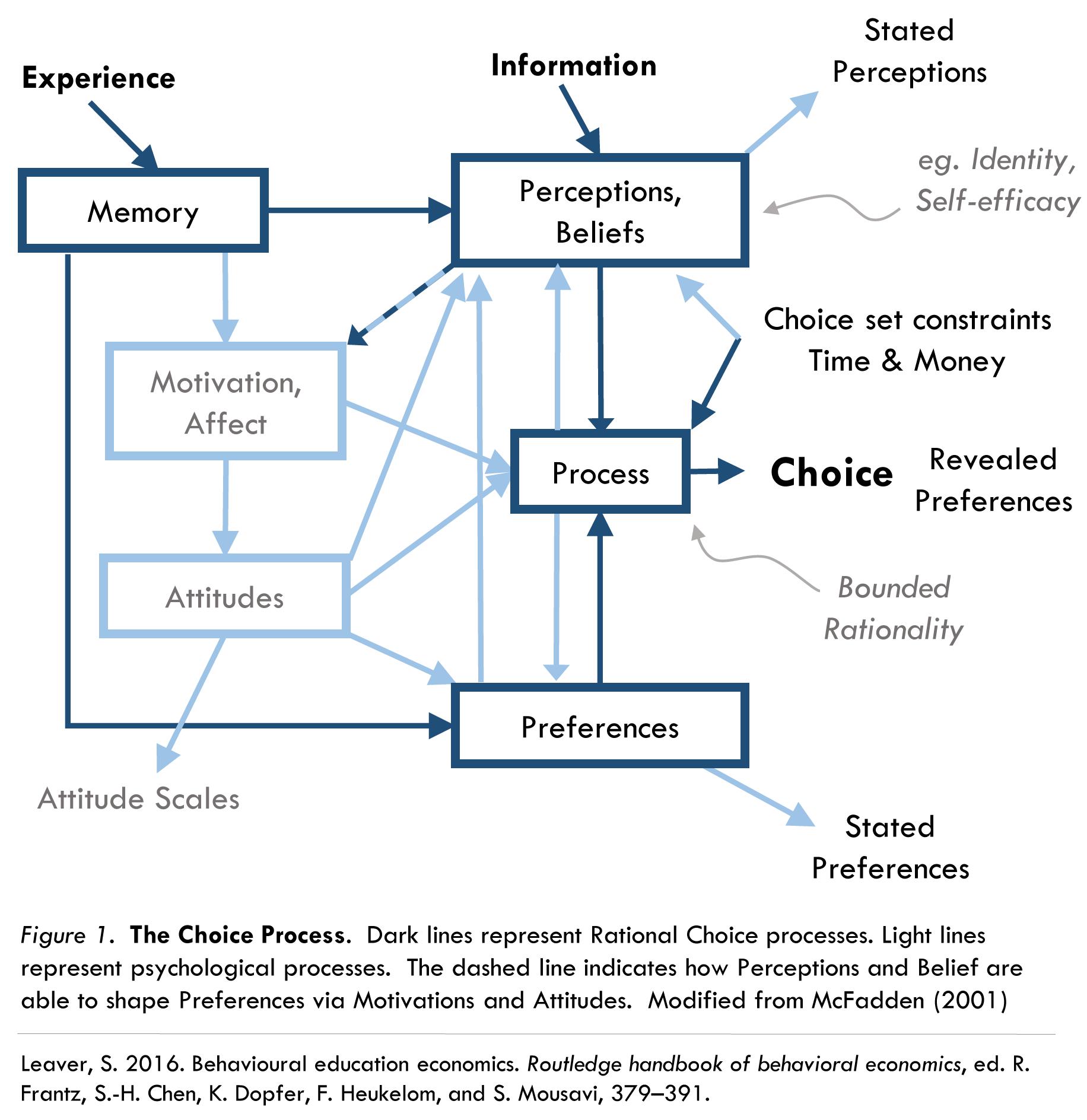 choice-model